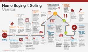 selling home tips